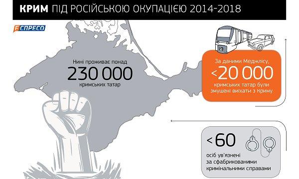 Геноцид XXI століття: як Путін депортує кримських татар